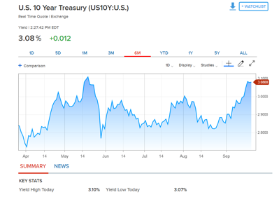 10-yr treasury graphic for Joshua Phillips blog article