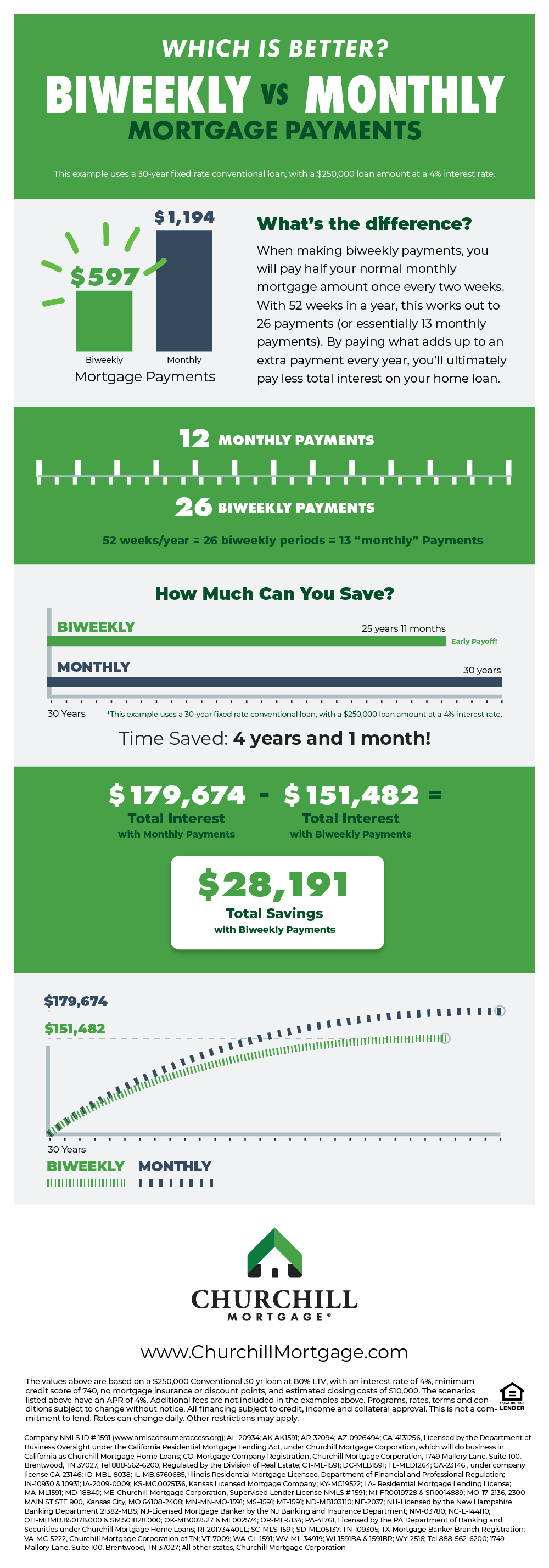 Biweekly-Payments-Infographic---Churchill-Mortgage-1
