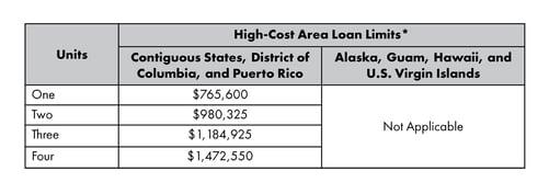 Conforming High Loan Limits 2020