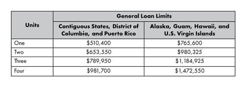 Conforming Loan Limit 2020