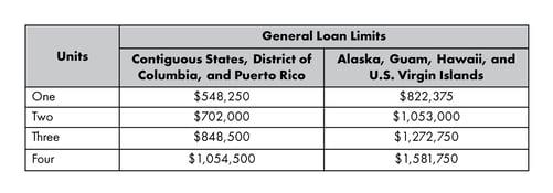 Conforming Loan Limit Visuals_2021_1