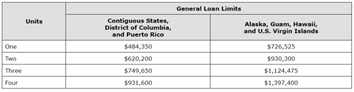 General Loan Limits