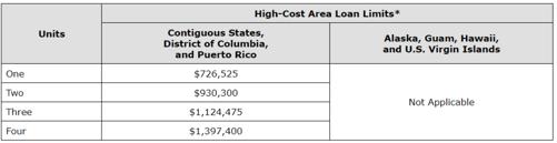 High Cost Loan Limits