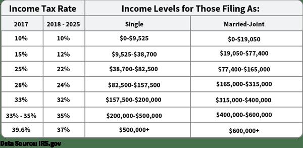 tax brackets (002)